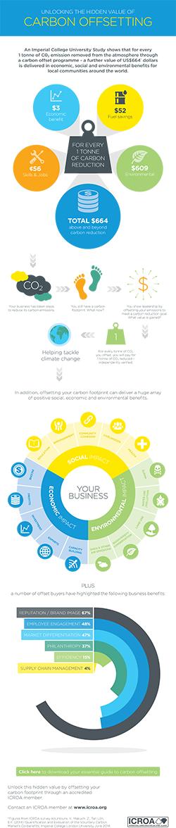 icroa-infographic